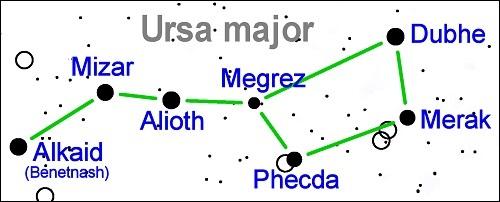Tähden Beta Ursae Majoris (Merak) sijainti Ison karhun tähdistössä.