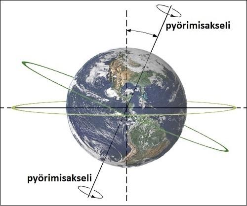 Maan pyörimisakseli.