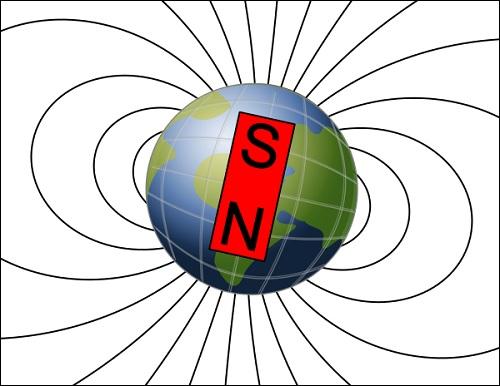 Maan magneettikenttä ja magneettiset navat.