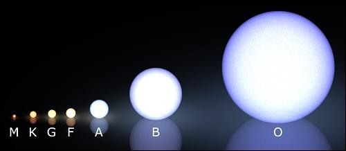 Tähtien luokittelu pintalämpötilan mukaan spektriluokkiin.